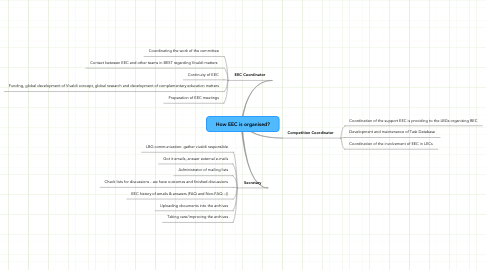 Mind Map: How EEC is organised?