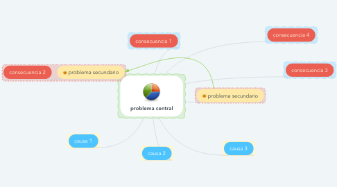 Mind Map: problema central