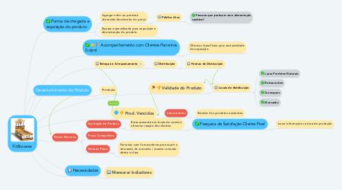 Mind Map: FitBrownie
