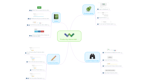 Mind Map: Product by Idioms Add