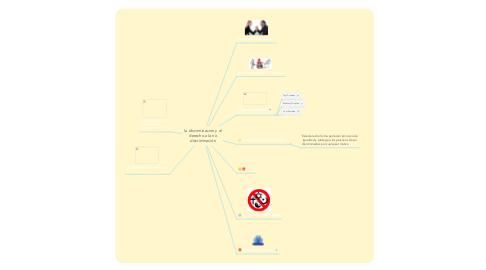 Mind Map: la discriminación y el derecho a la no discriminación