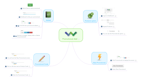 Mind Map: Promotional Add