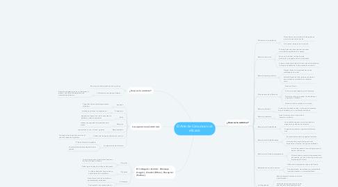 Mind Map: El Arte de Comunicar con eficacia