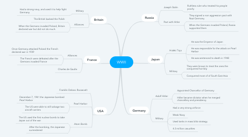 Mind Map: WWII