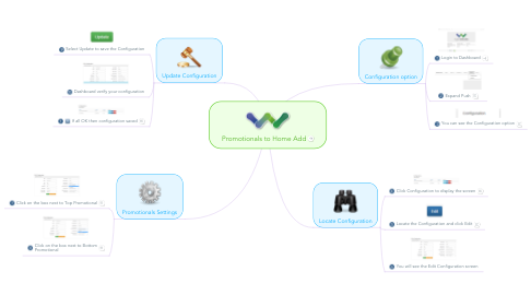 Mind Map: Promotionals to Home Add