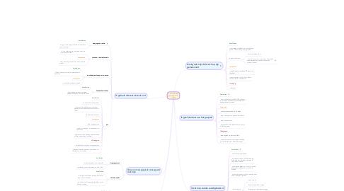 Mind Map: Ik voer een goed gesprek met een cliënt