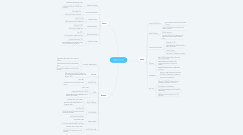 Mind Map: Major Events