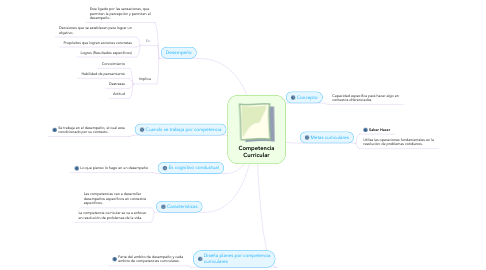 Mind Map: Competencia Curricular