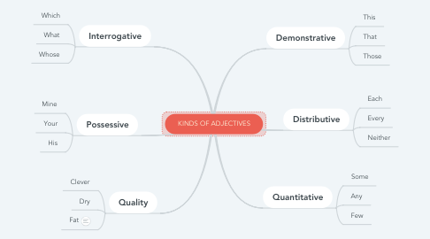 Mind Map: KINDS OF ADJECTIVES