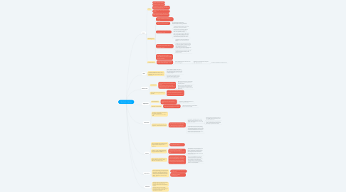 Mind Map: Meinhard v. Salmon