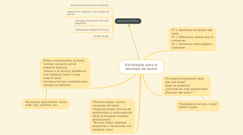 Mind Map: Estrategias para el abordaje de textos