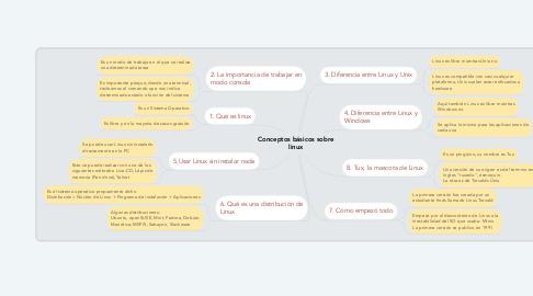 Mind Map: Conceptos básicos sobre linux
