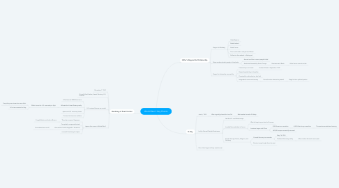 Mind Map: World War II Key Events