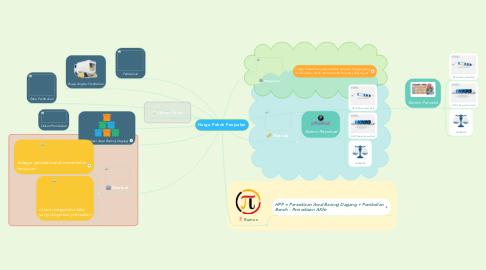 Mind Map: Harga Pokok Penjualan
