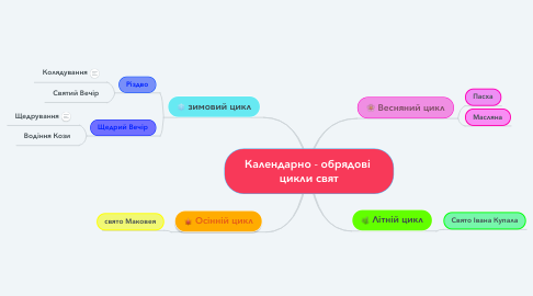 Mind Map: Календарно - обрядові  цикли свят