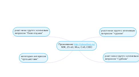 Mind Map: Проживание http://ukovcheg.ru/ МЖ, 25-60, Мск, Спб, СФО