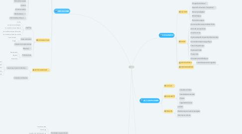 Mind Map: MENU