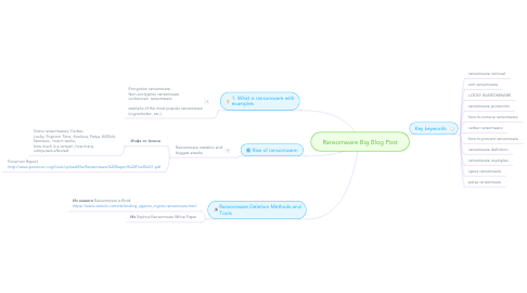 Mind Map: Ransomware Big Blog Post