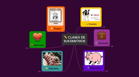 Mind Map: CLASES DE SUSTANTIVOS