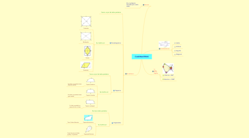 Mind Map: CUADRILATEROS