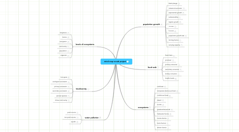 Mind Map: mind map vocab project