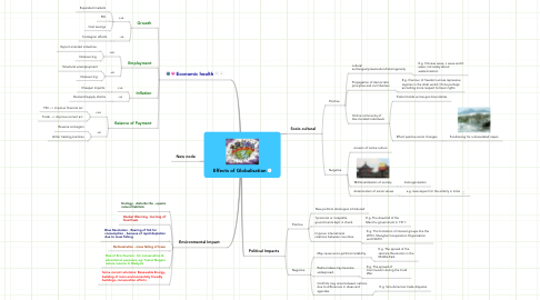 Mind Map: Effects of Globalisation