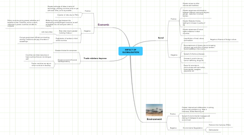 Mind Map: IMPACT OF