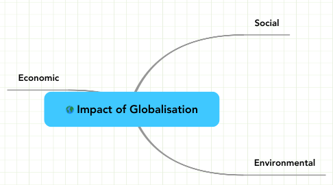 Mind Map: Impact of Globalisation