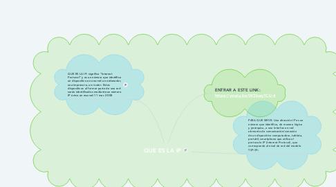 Mind Map: QUE ES LA IP