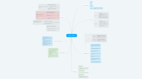 Mind Map: DCS5058 - OPERATING SYSTEMS (CHAPER 2)