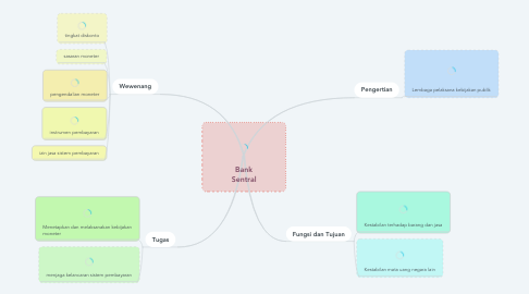 Mind Map: Bank Sentral