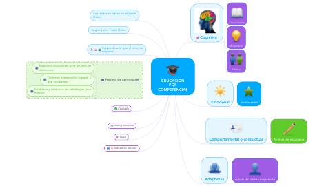 Mind Map: EDUCACIÓN POR COMPETENCIAS