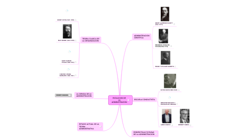 Mind Map: EVOLUCION DE LA ADMINISTRACION
