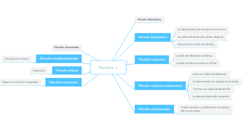 Mind Map: Párrafos