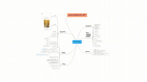 Mind Map: HW workshop