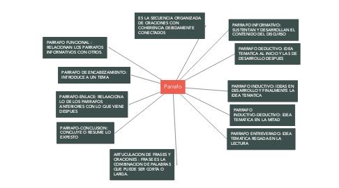 Mind Map: Parrafo