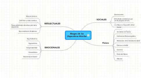 Mind Map: Riesgos de los Dispositivos Móviles