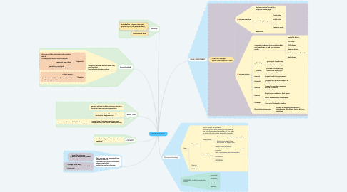 Mind Map: STORAGE DEVICE