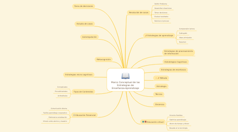 Mind Map: Marco Conceptual de las Estrategias de Enseñanza-Aprendizaje