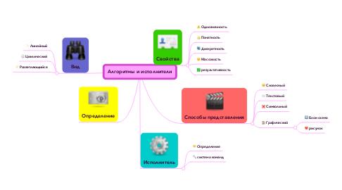 Mind Map: Алгоритмы и исполнители