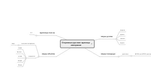 Mind Map: Старинные русские единицыизмерения
