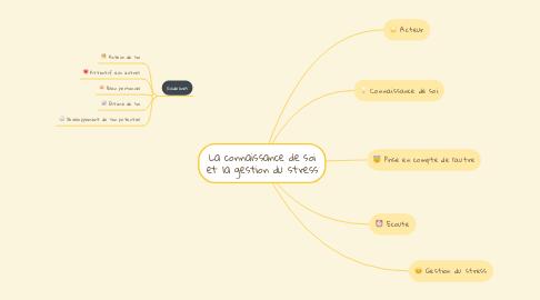 Mind Map: La connaissance de soi et la gestion du stress