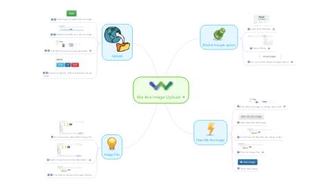 Mind Map: We Are Image Upload