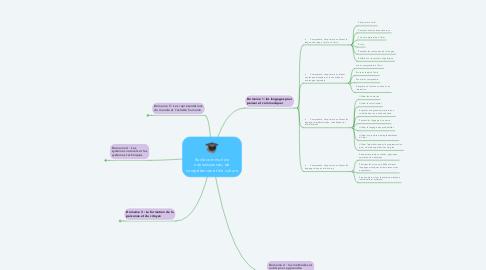 Mind Map: Socle commun de connaissances, de compétences et de culture