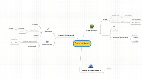 Mind Map: Colaborabora