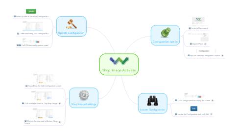 Mind Map: Shop Image Activate