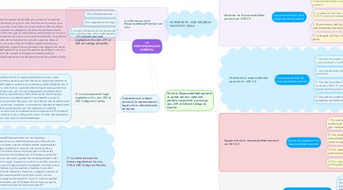 Mind Map: LA RESPONSABILIDAD PARENTAL