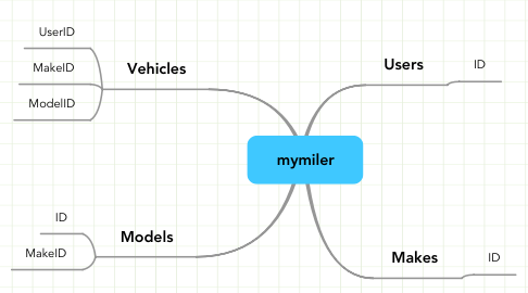 Mind Map: mymiler