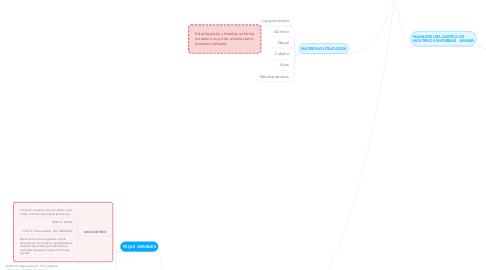 Mind Map: MANUFATURA ADITIVA : O papel da soldagem nesta janela de oportunidades