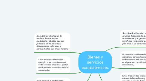 Mind Map: Bienes y servicios ecosistémicos.